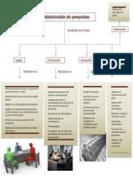 Fases de La Administracion de Proyectos Mapa Conceptual