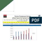 إحصائيات صادرات الملابس الجاهزة حسب الأقمشة منسوجة أو تريكو من 2005 إلى مايو 2012