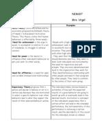 Theories (Leadership and MGT)