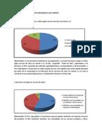 Resultados de La Encuesta Aplicadas a Los Clientes