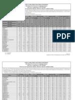 2012 district scores on SAT (South Carolina)