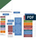Tarea 1- Mapa Conceptual de Influencias EG