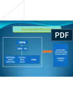 Procurement Organizational Structure.bukidnon2nd