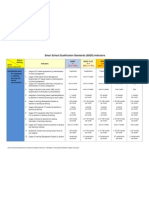 Smart School Qualification Standards Indicators