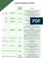 Cronologia Das Igrejas Protestantes