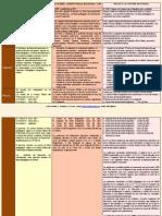 Resumen de Cuadro Comparativo Ley Profesores (1)