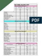 Daftar Tabel Kalori