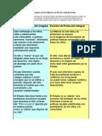 Acuadro Comparativo Protec Integr - Situac Irregular