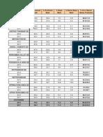 2012 PSSA Math scores
