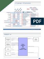 Processes PMBOK® v4
