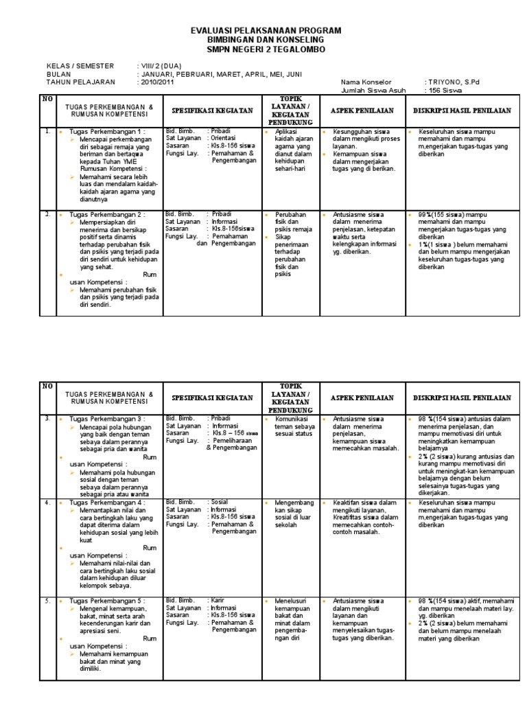 Evaluasi Pelaksanaan Program Bk Triyono Smpn 2 Tegalombo Pacitan