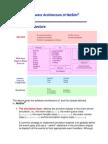 Software Architecture of NetSimQ