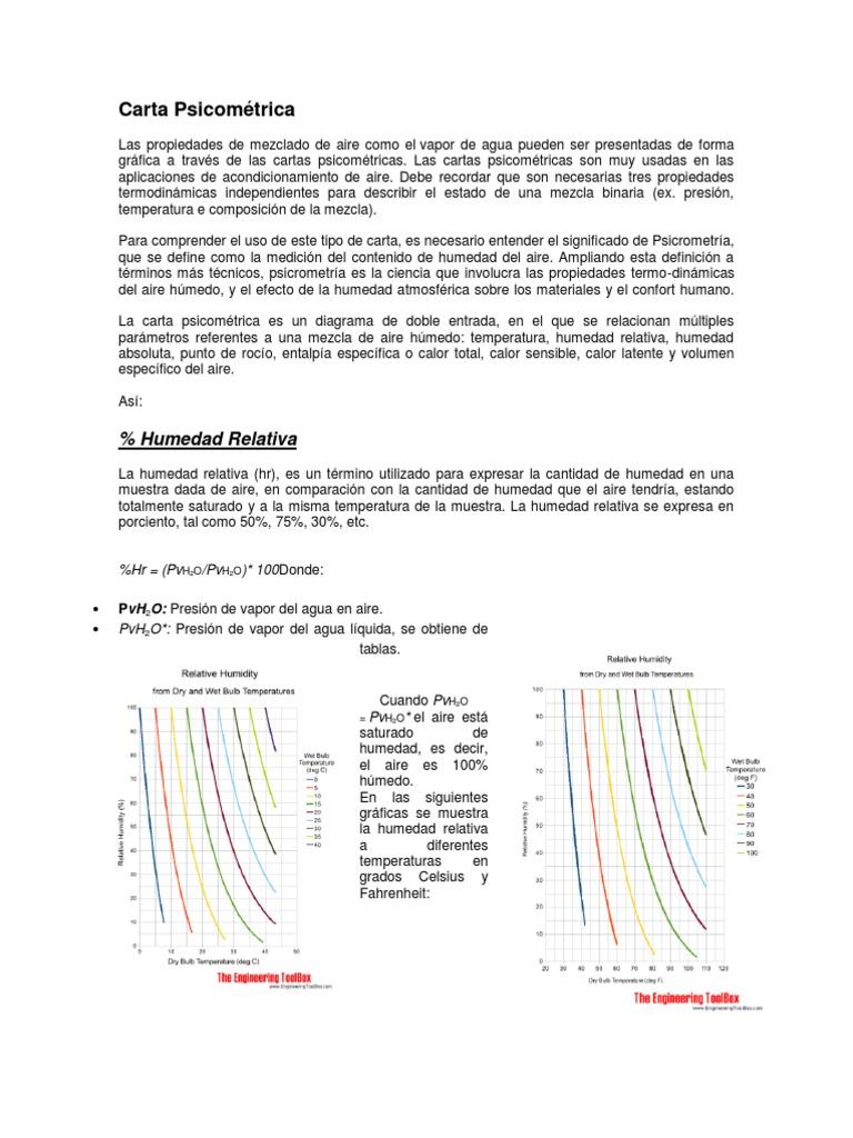 Humedad ambiental en casa free aparato contenedor del - Humedad relativa ideal ...