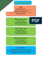Wiki Essay Plan Copy PDF