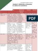 Unidad 1. Actividad 2. Definición y elementos de la Cadena de Suministros