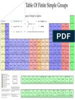 Periodic Table of Groups