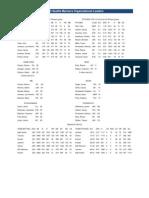 2012 MiLB Team Stats