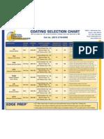 Coating Selection Chart