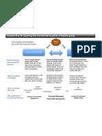 T+10 Framework - June