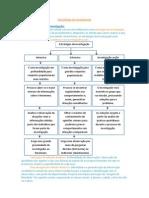 Sociologia 12º Ano - Estratégias de investigação