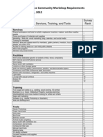 Facility, Service, Training, And Tool Ranking From the Lawrence Community Workshop Requirements Survey 100612