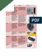 Elementos de Proteccion Electricos