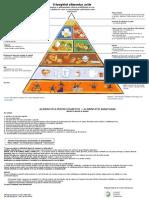 Triunghiul alimentelor