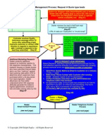 Car Dealer Lead Management Process Map with Indexed Templates