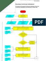 Schemat blokowy Decydująca kombinacja oddziaływań