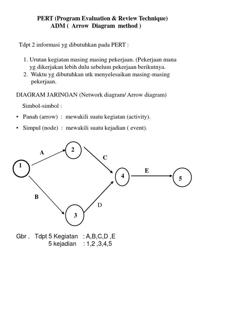 Diagram jaringan pert 05 ccuart Image collections