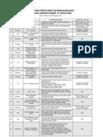 Ringkasan Isi Peraturan Ketenagakerjaan UU No 13 Tahun 2003