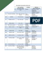 Teacher's List PRIMARY