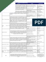 Acdelco Catalogo Lubricantes 2011