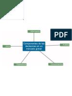 Freddy Varela Componentes de Las Decisiones Mercado Global