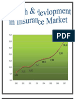 Growth & Devlopment in Insurance Sector