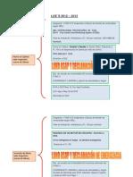 Diagrama General LOE´s 2012 - 2013