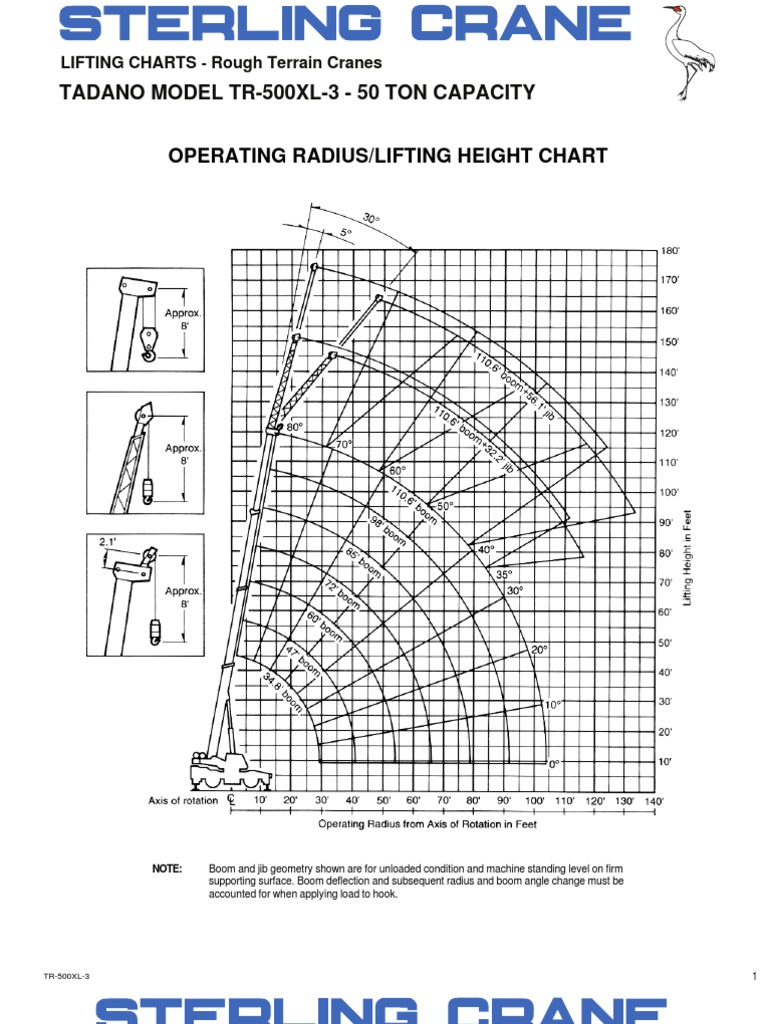 Exelent Wire Rope Lifting Chart Mold - Electrical Diagram Ideas ...