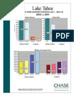 2012 3rd Quarter Stats Lake Tahoe Totals