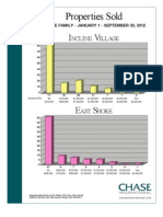 2012 3rd Q price banding Graphs