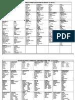 Democratic Committee Assignments