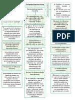 PEDAGOGIA CONSTRUCTIVISTA
