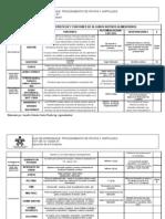 2.Caracteristicas y Funciones Insumos y Aditivos f y h