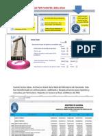 Ingresos Fiscales por Fuentes 2001-2010