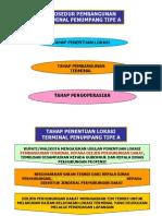 Syarat Dan Kriteria Terminal_tipe A