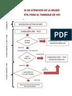 Flujograma Del Vih en Gestantes y Mef