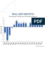 Real GDP Growth Chart [October 2012]
