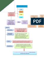 Historia de la tabla periódica mapa conceptual