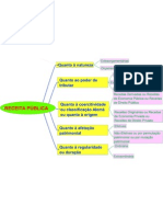 Mapa Mental - Classificações da RECEITA PÚBLICA