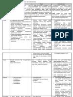 Perbandingan Antara Model Kontekstual(Lengkap)