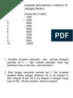 Bentuk Budget Penjualan